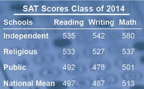 cape  private school facts private school students boost national sat scores
