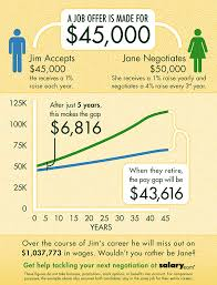 you only have to negotiate one pay rise every three years to make salary com negotiation infographic