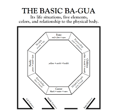 basic ba gua used as an overlay on the floor plan to a building or room depicting the areas of life situations elements and feng shui colors basic feng shui office