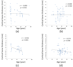 Can <b>Male</b> Patient's Age Affect the <b>Cortical</b> Bone Thickness of ...
