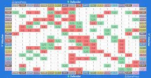 pokemon type chart strength and weakness pokemon go gamepress full size