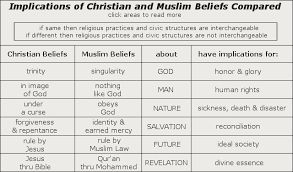 difference between islam and christianity essay topics   homework   difference between islam and christianity essay topics   image