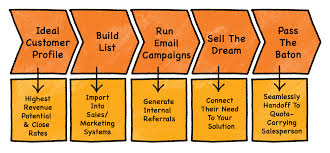 why s people shouldn t prospect an interview aaron ross chart 1 color 5 steps cold calling 2 process