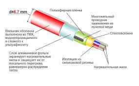 <b>Теплый пол Термо SVK-20</b>/SVK-800 40м