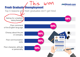 possible reasons why so many msian youths are now jobless top reasons fresh grads unemployed