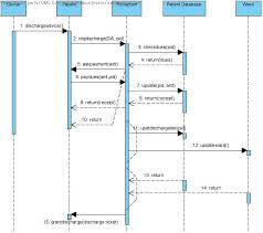 sequence diagram for hospital management systemart search com    hospital management system sequence diagram