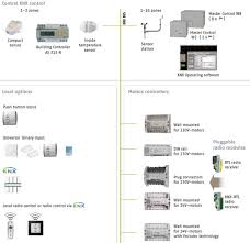 knx connection diagram knx image wiring diagram somfy s animeo knx is a flexible open system for complex control on knx connection diagram