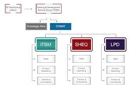 organization structure comat organization structure