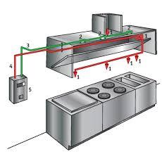 система противопожарной защиты кухонь ресторанного дворика ...