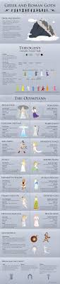 an overview of the greek gods of myth the main players from an overview of the greek gods of myth the main players from apollo to