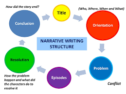 narrative essay writing tips cdc stanford resume help writing a narrative essay is the best way to tell a story your reader will become interested in help your child write a descriptive essay in every grade and