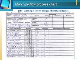 work study  methods studycompany logo standard formats used for flow process chart