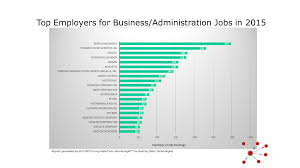 workforce data for business careers broadening experiences in top business titles 2015 top employers for business jobs