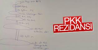 PKK'lıların Mardin'deki 4 katlı sığınağı