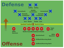 football positions diagram  home  may free football coaching strategies    football plays  playbook  drills  offense  defense  trick plays  positions diagrams and more