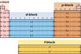 «Как построена <b>периодическая система химических элементов</b> ...