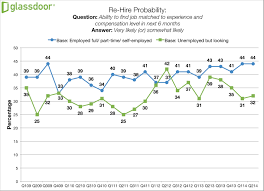 in employees value skills training more than degrees gd rehireprobability q2 14