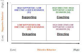 coaching  amp  leadership   sports conflict institutevideos