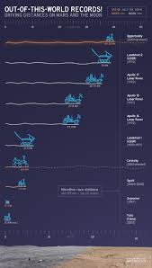 the case for and against human spaceflight big picture nasa driving distances on mars and the moon
