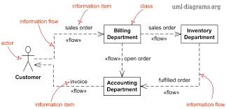 uml information flow diagrams   overview of graphical notationuml information flow diagram elements   information flow  information item