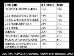 dramatic changes needed for research data liber the implicit question was can we ever bridge that gap the rluk study itself provides an explanation for the skills gap