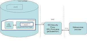 Consuming WS-Security enabled webservices in PL/SQL | ORA600