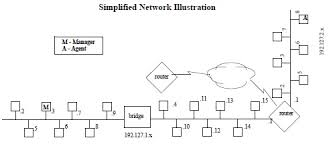 network management network management basics snmp every device on the internet has a physical hardware address to facilitate communications on it s own wire and a logical internet protocol ip address