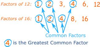 <b>Greatest</b> Common Factor