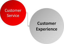 customer service or customer experience what exactly does customer service or customer experience what exactly does customer experience mean ij golding