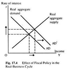 theory of real business cycles and economic fluctuation effect of fiscal policy in the realbusiness cycle