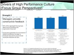 analyzing workforce culture through an employee focus group discussion 1
