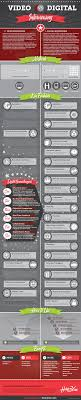 st century interviewing from video to digital infographic video interviewing vs digital interviewing
