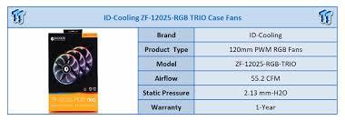<b>ID</b>-<b>Cooling</b> ZF-<b>12025</b>-<b>RGB TRIO</b> Fan Review | TweakTown