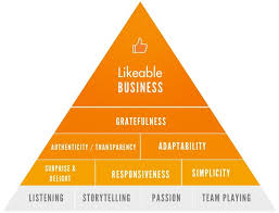 pyramid business life concepts