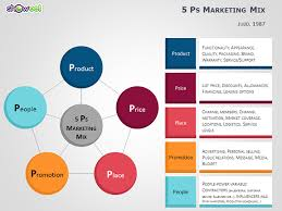 ps to ps marketing mix templates for powerpoint ps to ps marketing mix templates for powerpoint slide