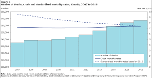 Mortality: Overview, 2014 to <b>2016</b>