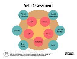 a self assessment tool for clients and social work professionals this