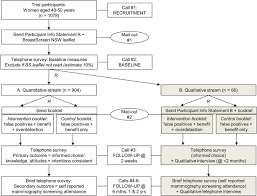 the effect of information about overdetection of breast cancer on figure