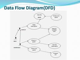 hotel management system presentation    implementation verification maintenance    data flow diagram dfd      database of hotel management