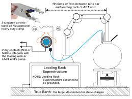 earth rite® plus road tanker car loading and unloading operations tank car loading installation
