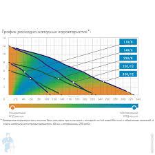 <b>Насос ДЖИЛЕКС</b> Фекальник <b>140/6</b>, напор 6м, расход 140л/мин