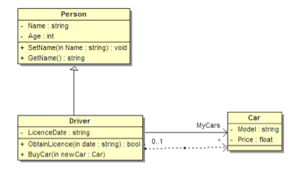 a web service for calculating the metrics of uml class diagrams    figure   class diagram example