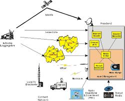 best images of catv system diagram   cable tv symbols  optical    catv network diagram