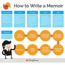 blog story terrace infographic by story terrace on how to write a memoir step by step