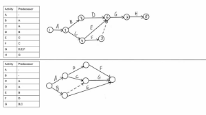 how to draw a cpm network diagram   youtubehow to draw a cpm network diagram