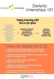 best images about dietetics student resources thinking of becoming a registered dietitian infographic all access internships