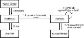 interaction diagrams   j ee design patternssimple collaboration diagram   outline numbering