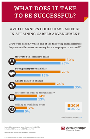 must have traits for career success in accounting blog more than 2 200 cfos what they think are the defining characteristics that lead to professional advancement only 7 percent of respondents cited working