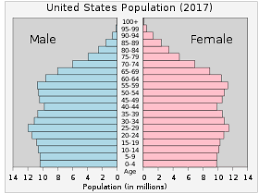 Demographics of the United States - Wikipedia