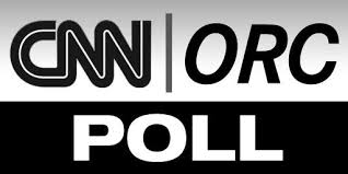 Image result for cnn/orc poll